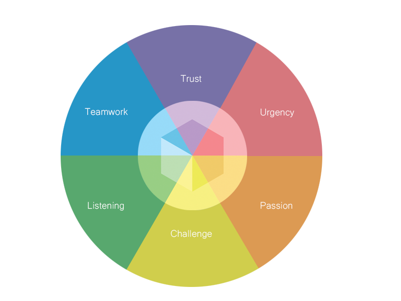 Wheel of Innovation Trust Urgency Passion Challenge Listening Teamwork Communication